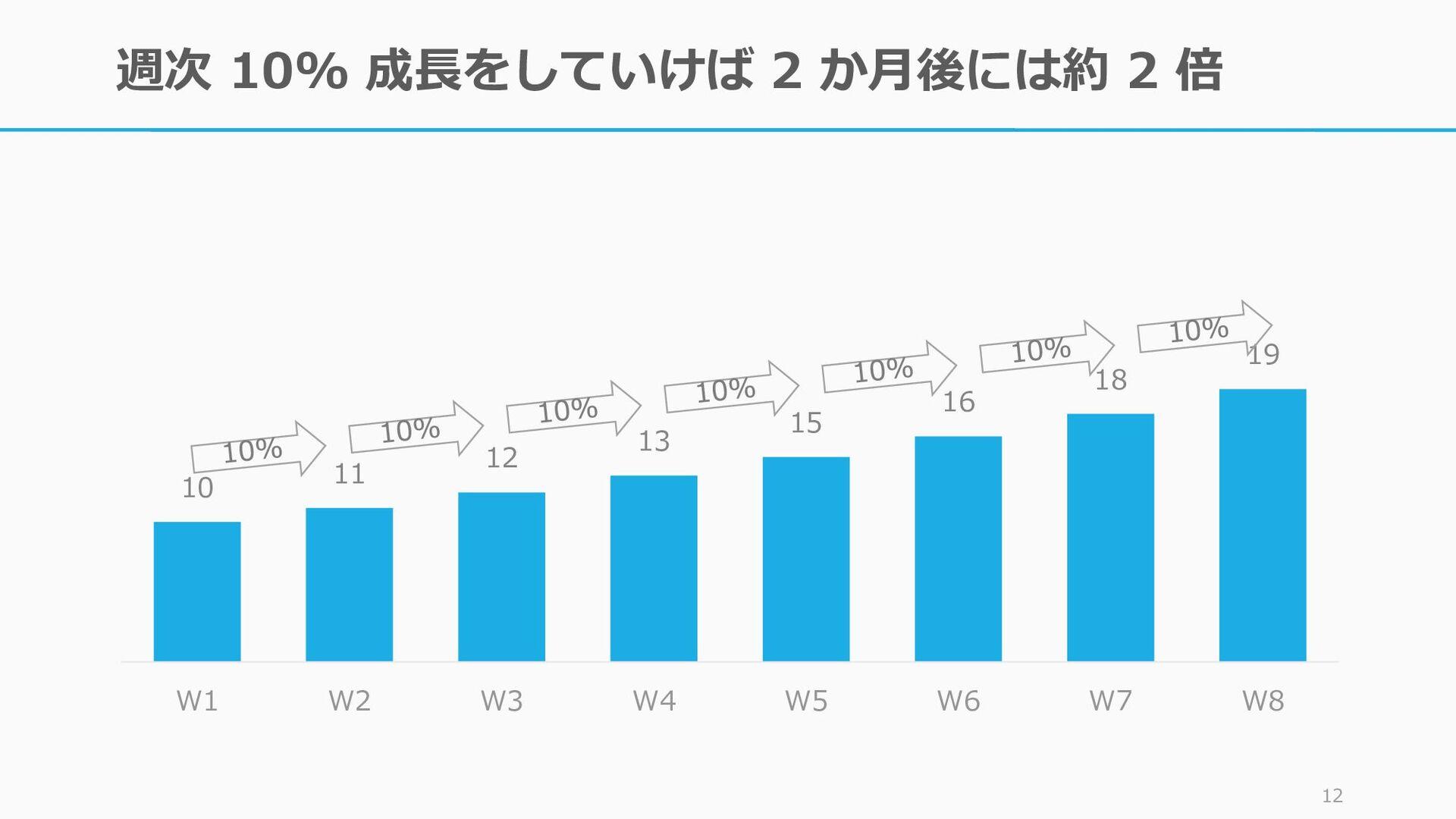 週次 10% 成長をしていけば 2 か月後には約 2 倍 11 10 11 12 13 15 ...