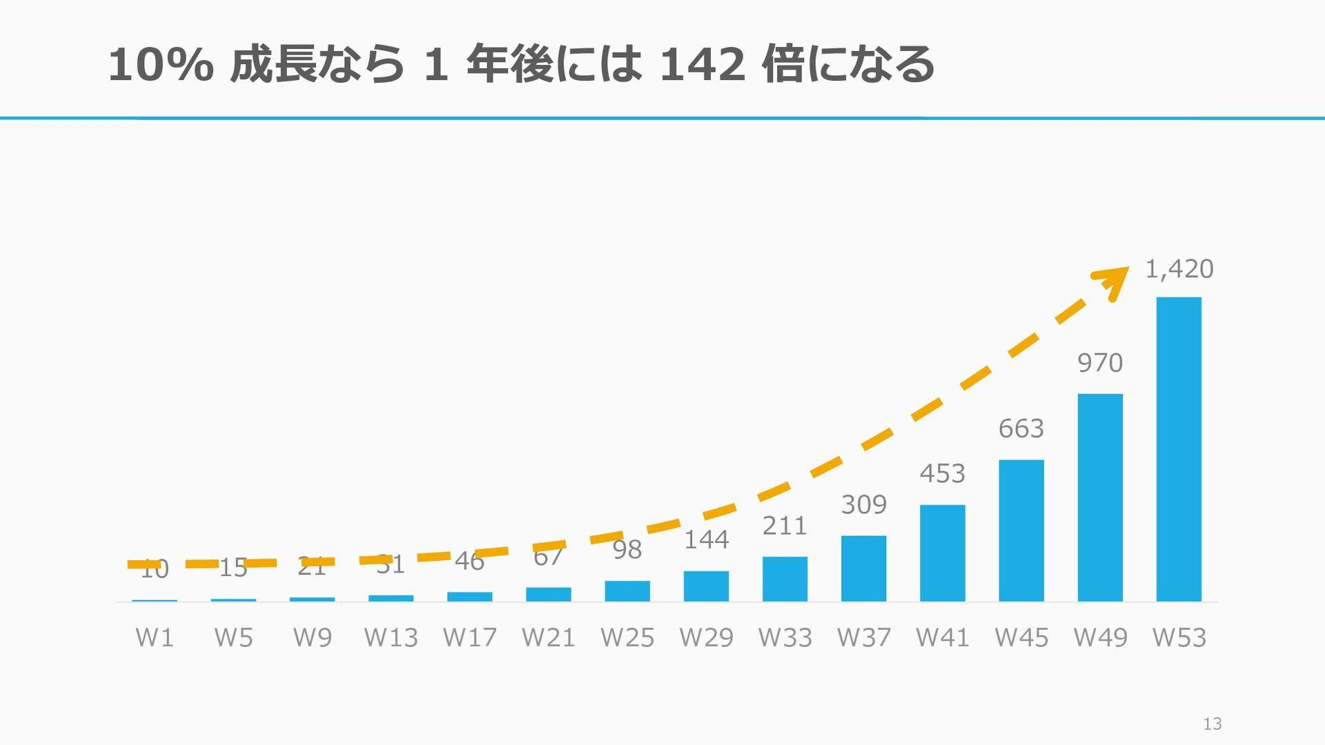 10% 成長なら 1 年後には 142 倍になる 12 10 15 21 31 46 67 9...