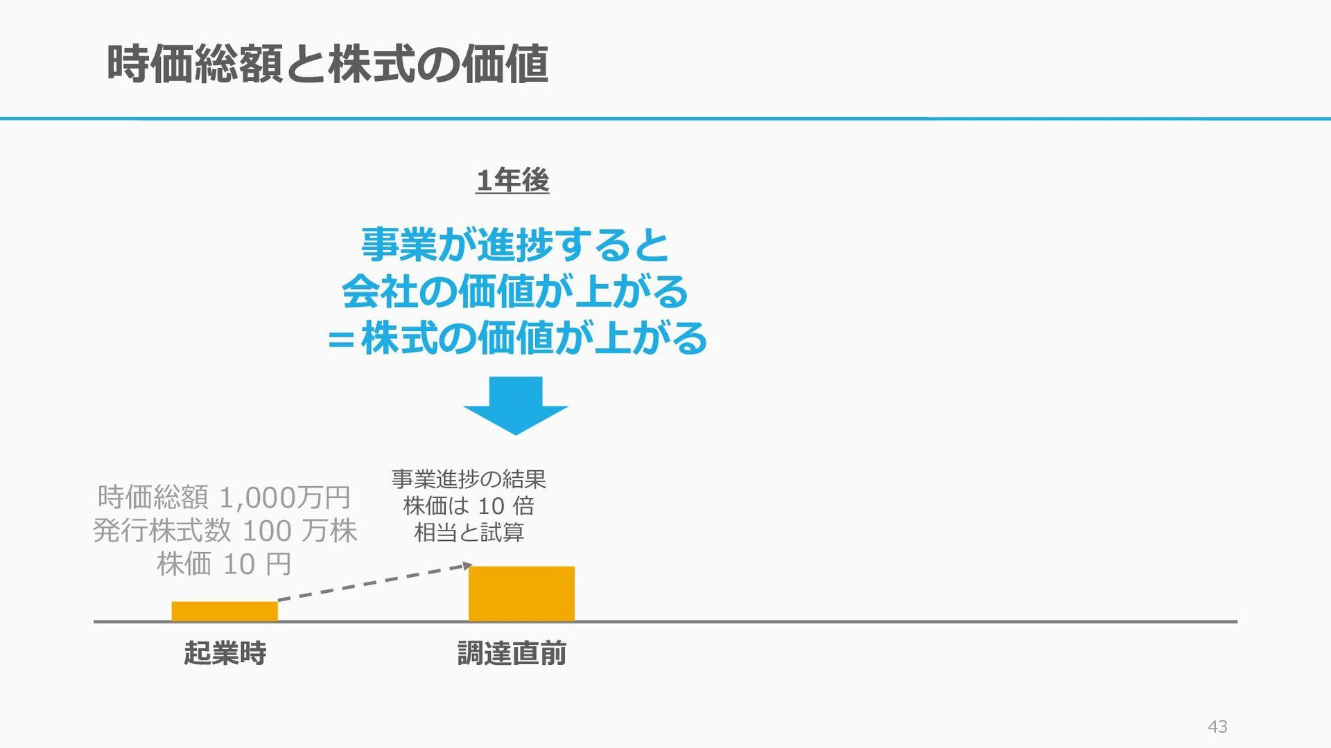時価総額と株式の価値 42 起業時 調達直前 時価総額 1,000万円 発行株式数 100 万...