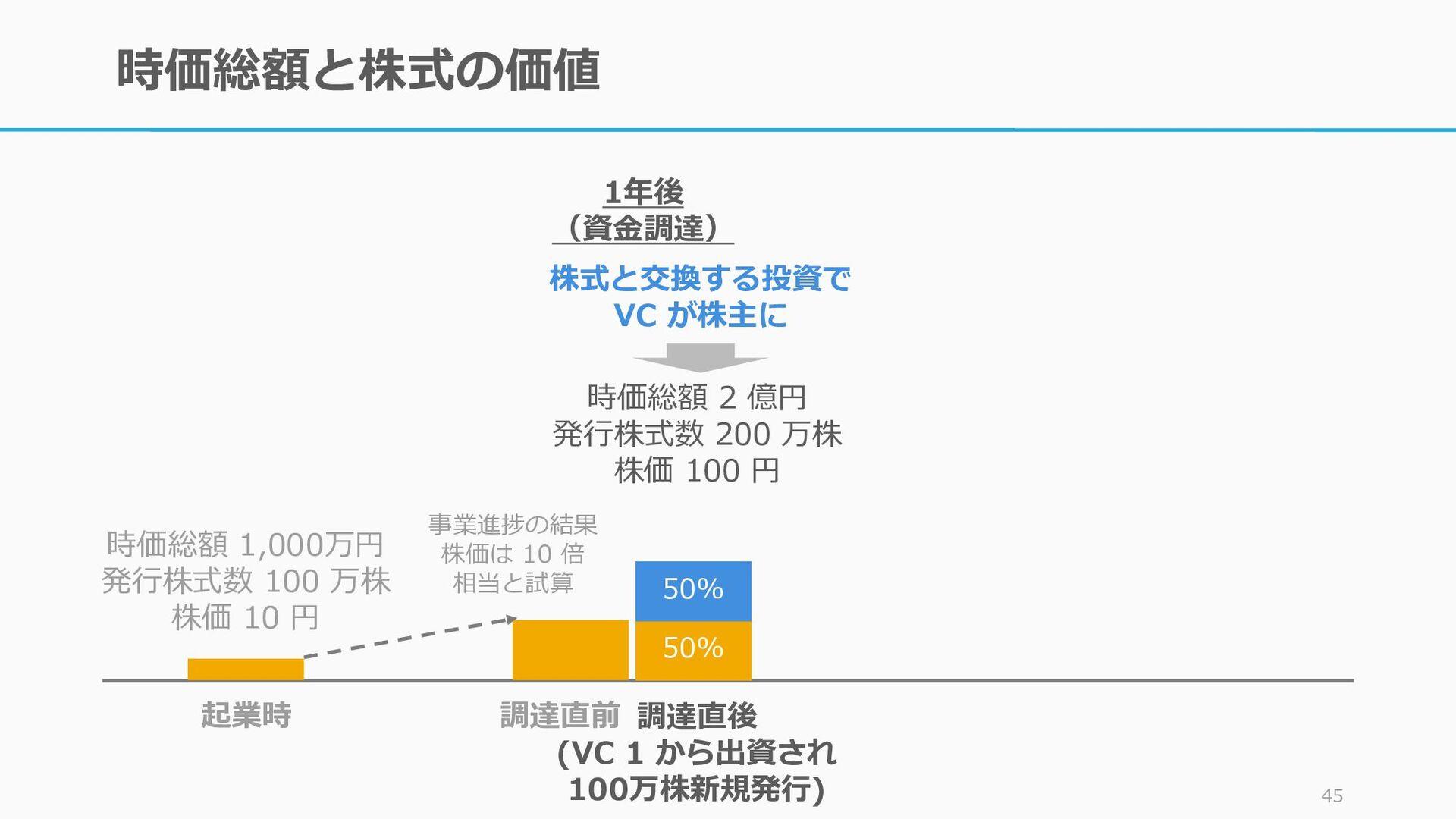 時価総額と株式の価値 44 50% 50% 起業時 調達直前 時価総額 1,000万円 発行株...
