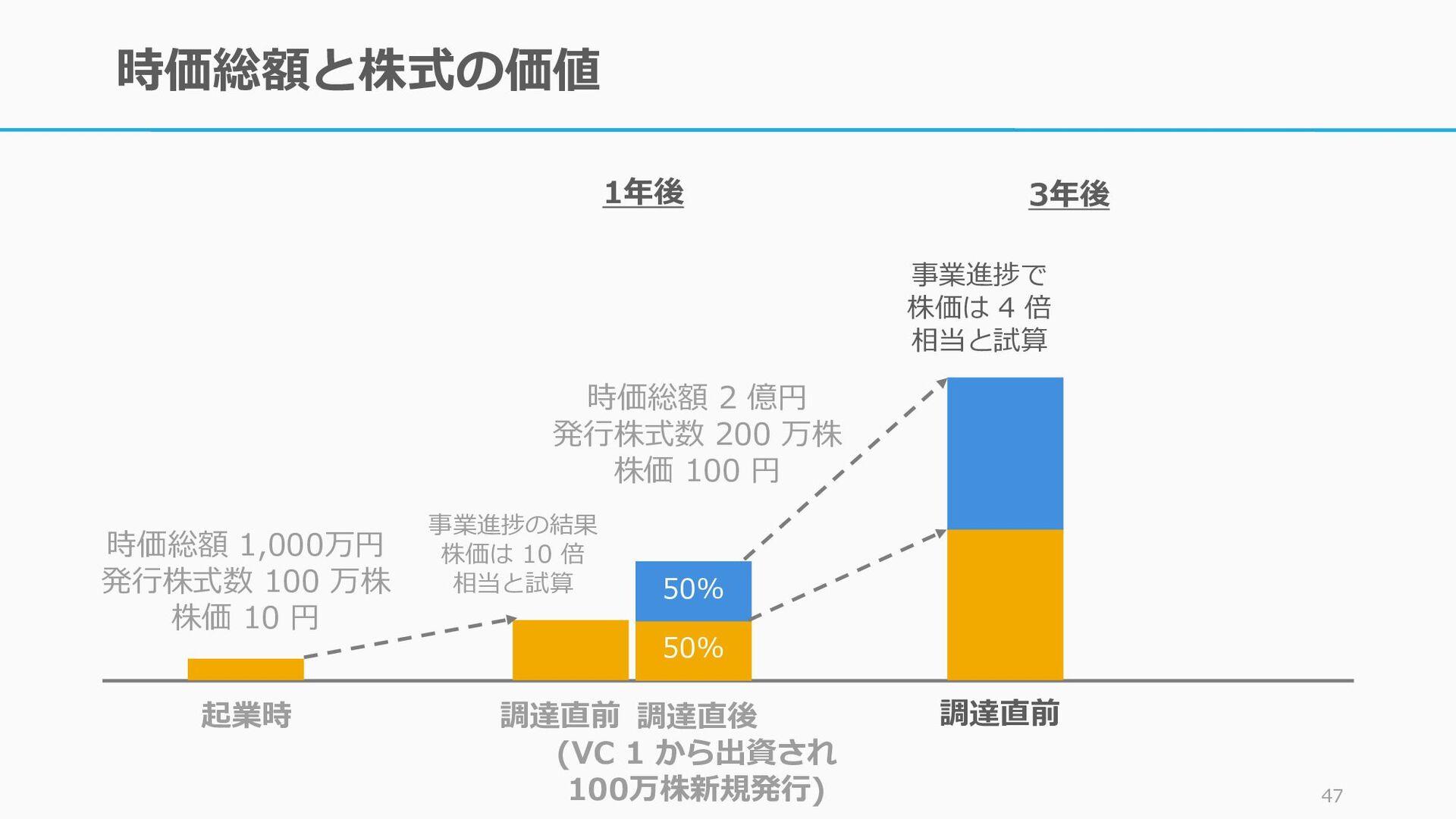 時価総額と株式の価値 46 50% 50% 起業時 調達直前 時価総額 1,000万円 発行株...