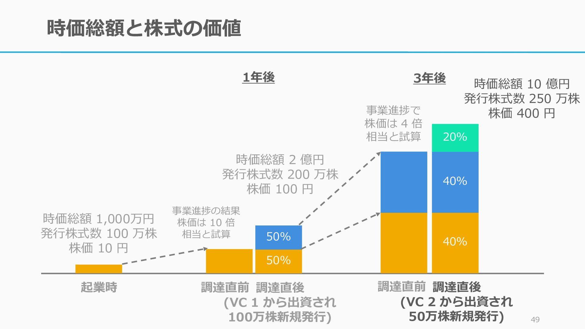 時価総額と株式の価値 48 50% 50% 40% 40% 20% 起業時 調達直前 時価総額...