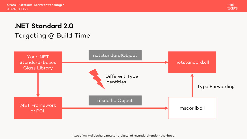 Targeting @ Build Time Cross-Plattform-Serveran...