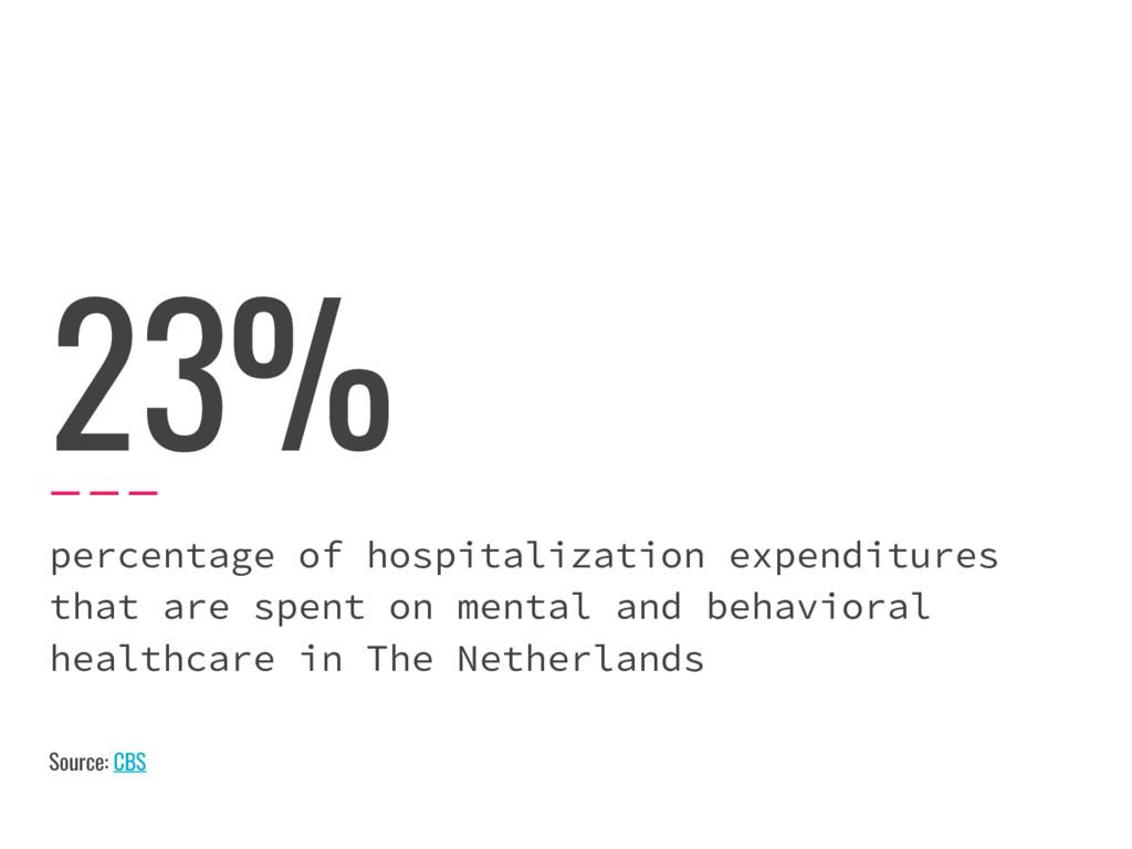 23% percentage of hospitalization expenditures ...