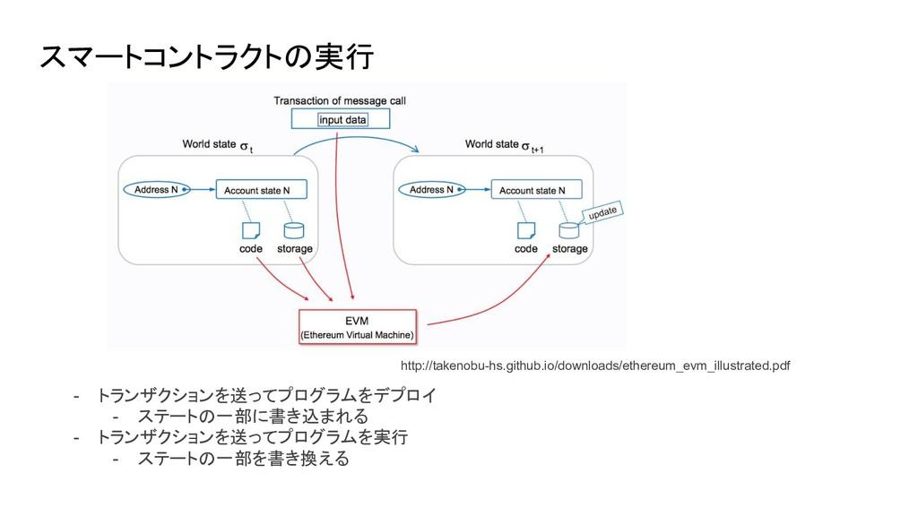 スマートコントラクトの実行 - トランザクションを送ってプログラムをデプロイ - ステートの一...