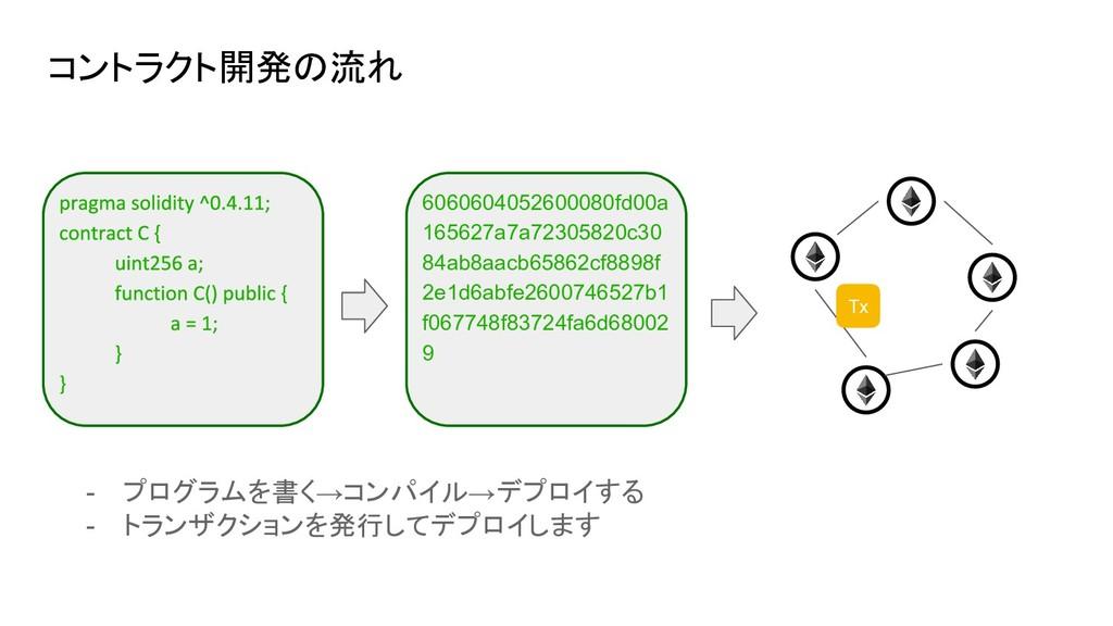 コントラクト開発の流れ 6060604052600080fd00a 165627a7a7230...