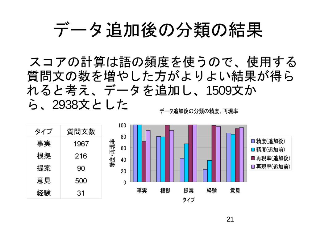 21 データ追加後の分類の精度、再現率 0 20 40 60 80 100 事実 根拠 提案 ...
