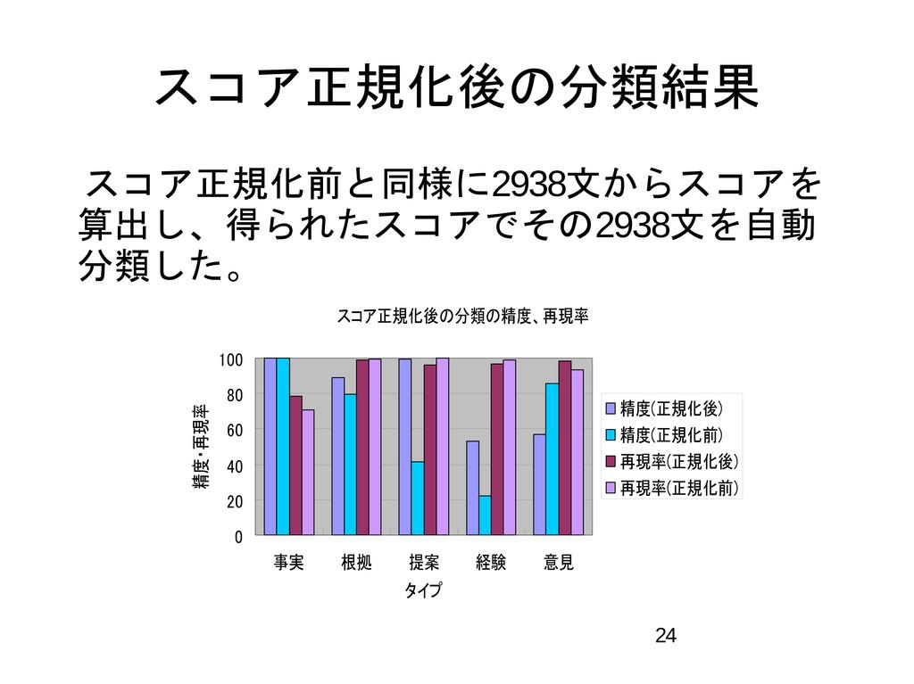 24 スコア正規化後の分類結果  スコア正規化前と同様に2938文からスコアを 算出し、得られ...