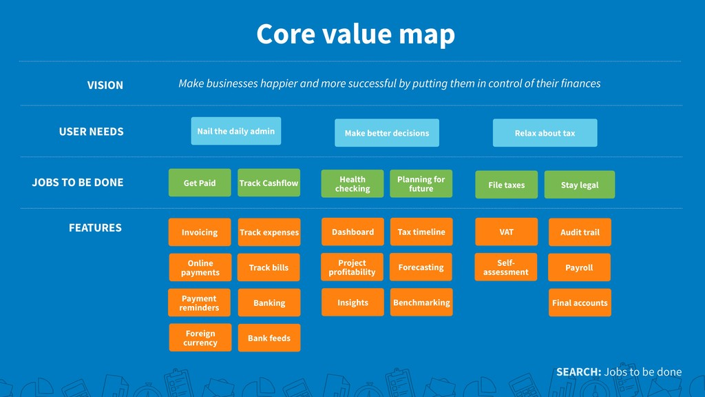 Core value map VISION USER NEEDS JOBS TO BE DON...