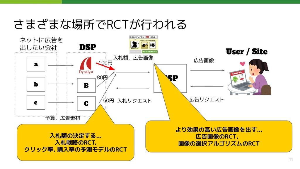 さまざまな場所でRCTが行われる 11 ネットに広告を 出したい会社 DSP SSP User...