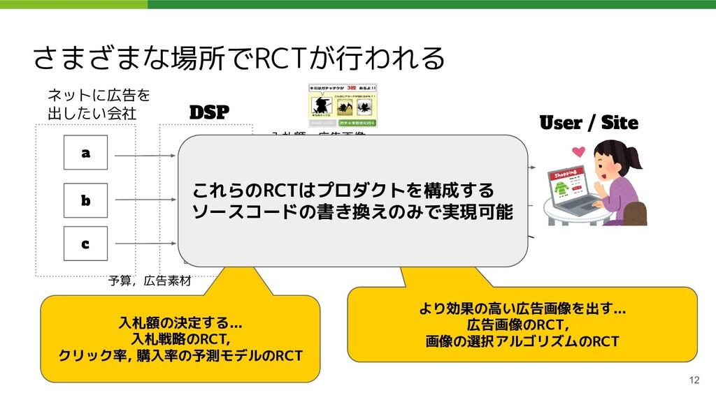 さまざまな場所でRCTが行われる 12 ネットに広告を 出したい会社 DSP SSP User...