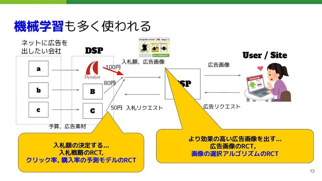 機械学習も多く使われる 13 ネットに広告を 出したい会社 DSP SSP User / Si...
