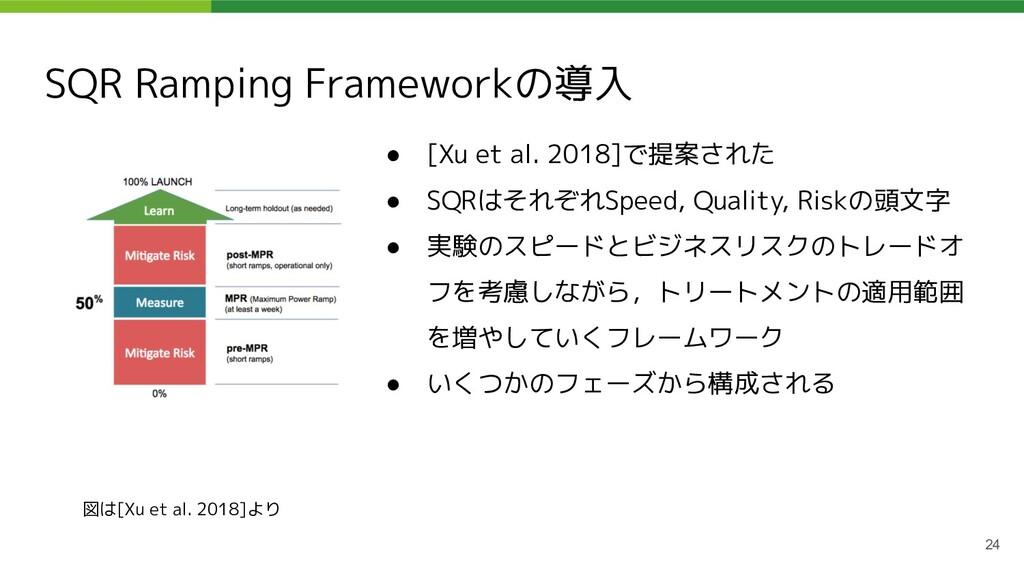 SQR Ramping Frameworkの導入 ● [Xu et al. 2018]で提案さ...