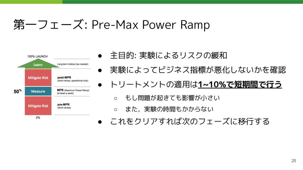 第一フェーズ: Pre-Max Power Ramp ● 主目的: 実験によるリスクの緩和 ●...