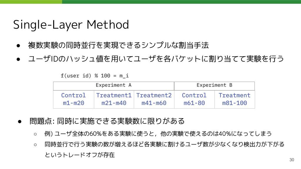 Single-Layer Method ● 複数実験の同時並行を実現できるシンプルな割当手法 ...