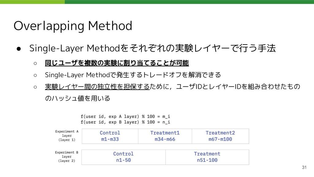 Overlapping Method ● Single-Layer Methodをそれぞれの実...