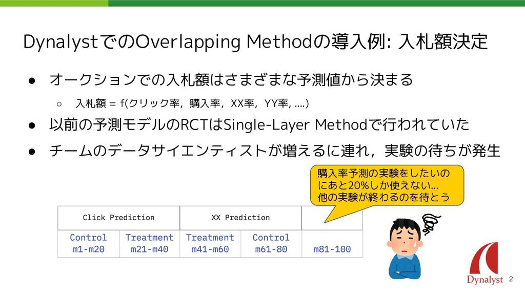 DynalystでのOverlapping Methodの導入例: 入札額決定 ● オークショ...
