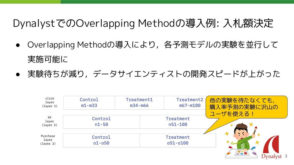 DynalystでのOverlapping Methodの導入例: 入札額決定 ● Overl...