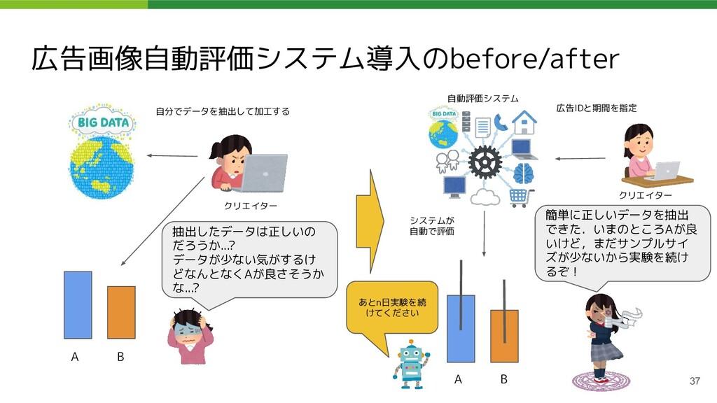 広告画像自動評価システム導入のbefore/after 37 A B 自分でデータを抽出して加...