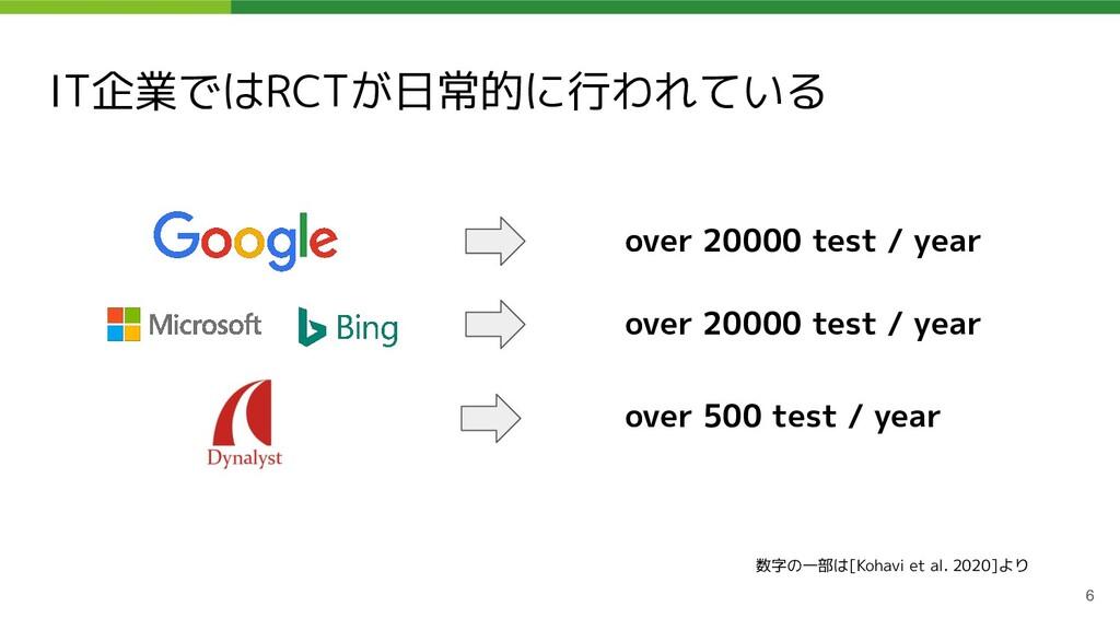 IT企業ではRCTが日常的に行われている over 20000 test / year ove...