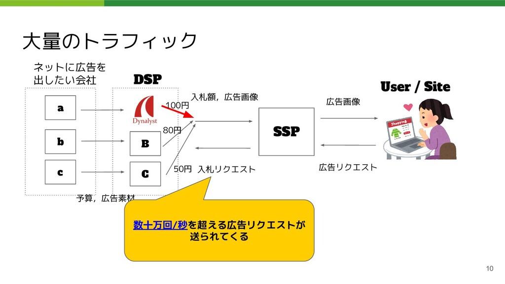 大量のトラフィック 10 ネットに広告を 出したい会社 DSP SSP User / Site...