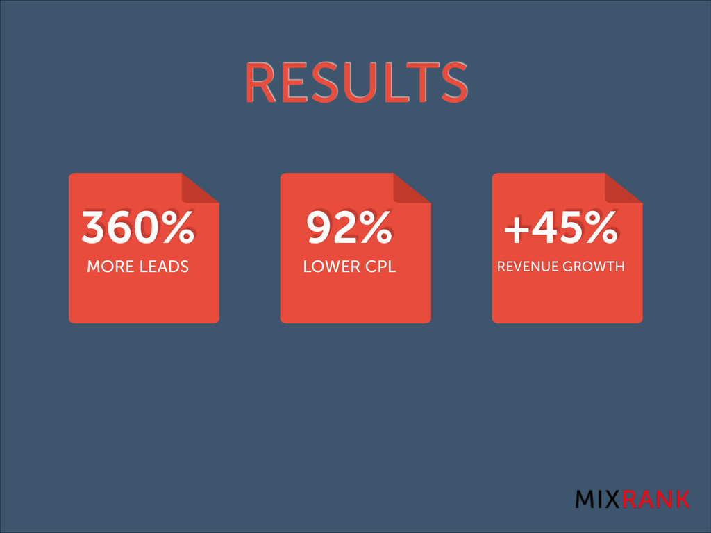 RESULTS 360% MORE LEADS 92% LOWER CPL +45% REVE...