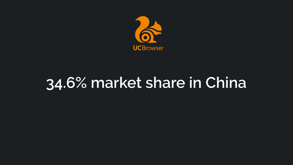 34.6% market share in China
