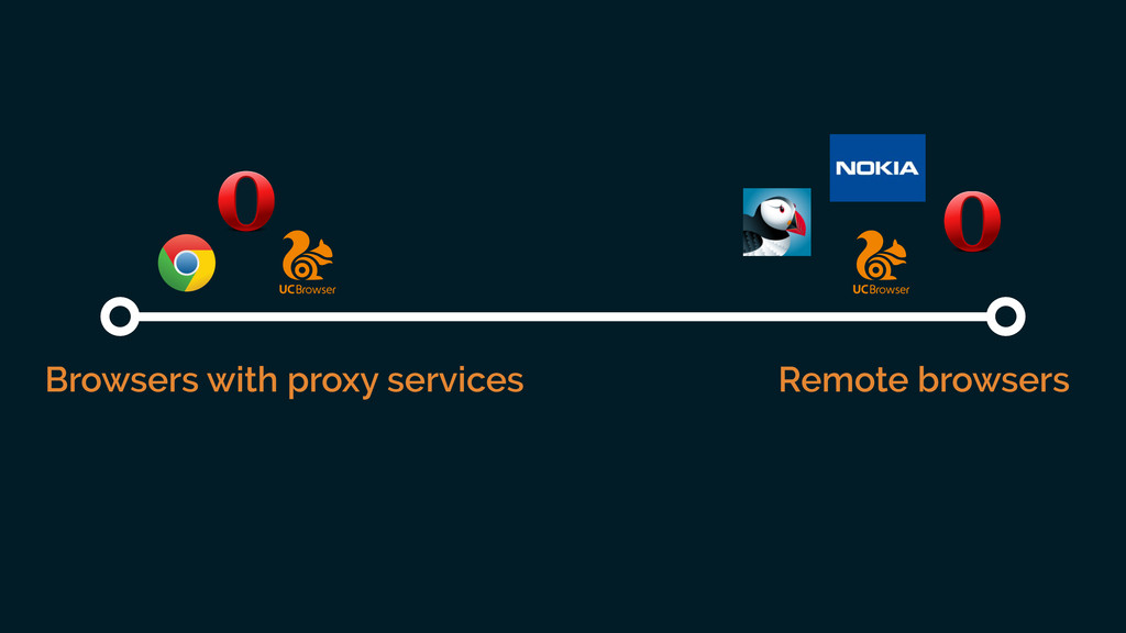 Browsers with proxy services Remote browsers