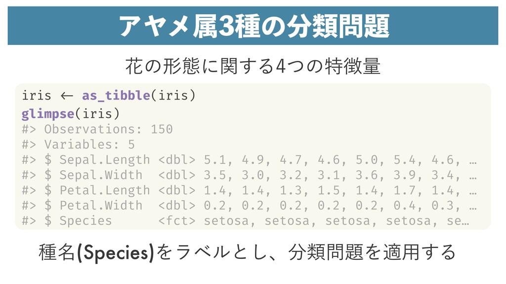 ΞϠϝଐछͷྨ छ໊(Species)Λϥϕϧͱ͠ɺྨΛద༻͢Δ iris <-...