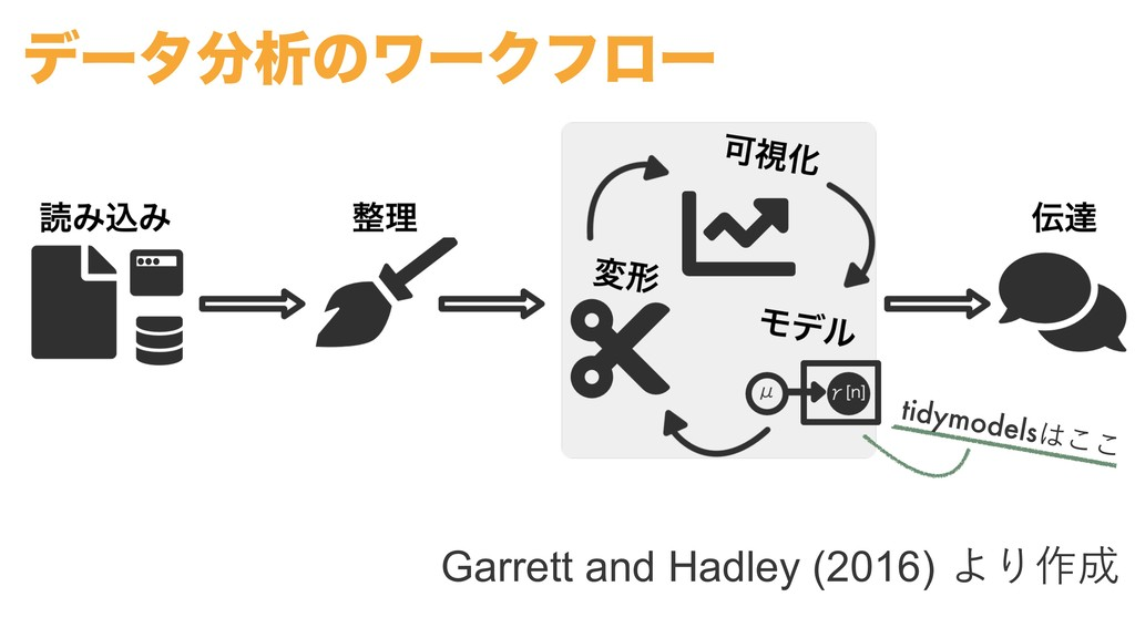 Garrett and Hadley (2016)ΑΓ࡞ tidymodels͜͜ σʔ...