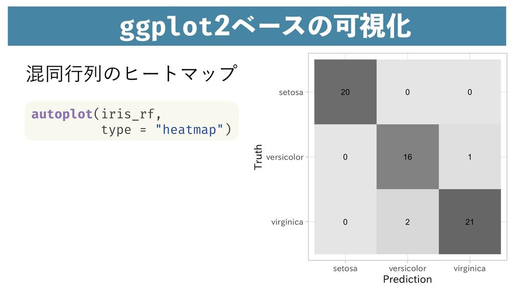 """ggplotϕʔεͷՄࢹԽ autoplot(iris_rf, type = """"heatma..."""