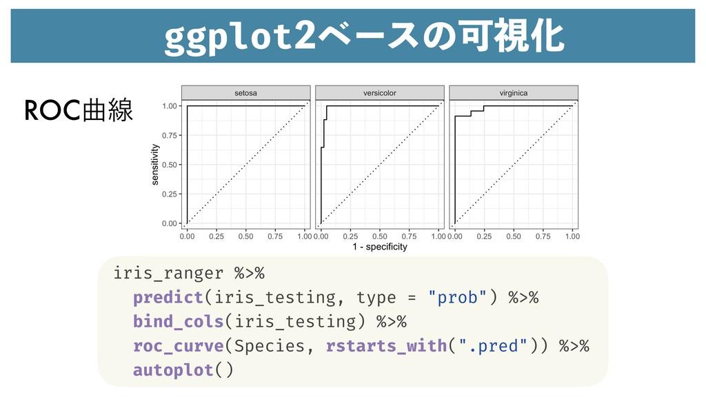 ggplotϕʔεͷՄࢹԽ iris_ranger %>% predict(iris_tes...