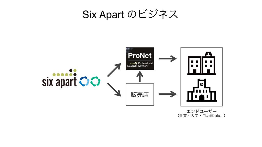 ൢചళ Six Apart ͷϏδωε ΤϯυϢʔβʔ ʢاۀɾେֶɾࣗମ etc…ʣ