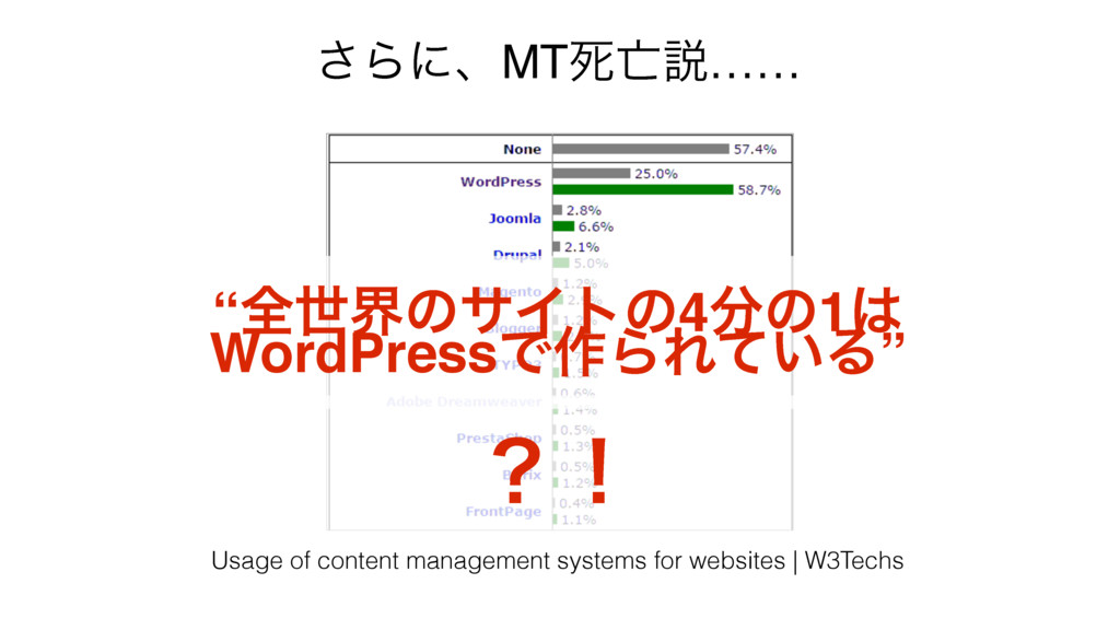 Usage of content management systems for website...