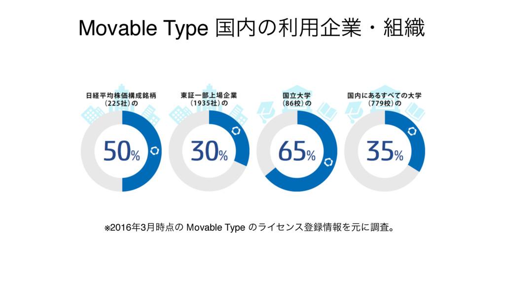 Movable Type ࠃͷར༻اۀɾ৫ ※20163݄ͷ Movable Typ...