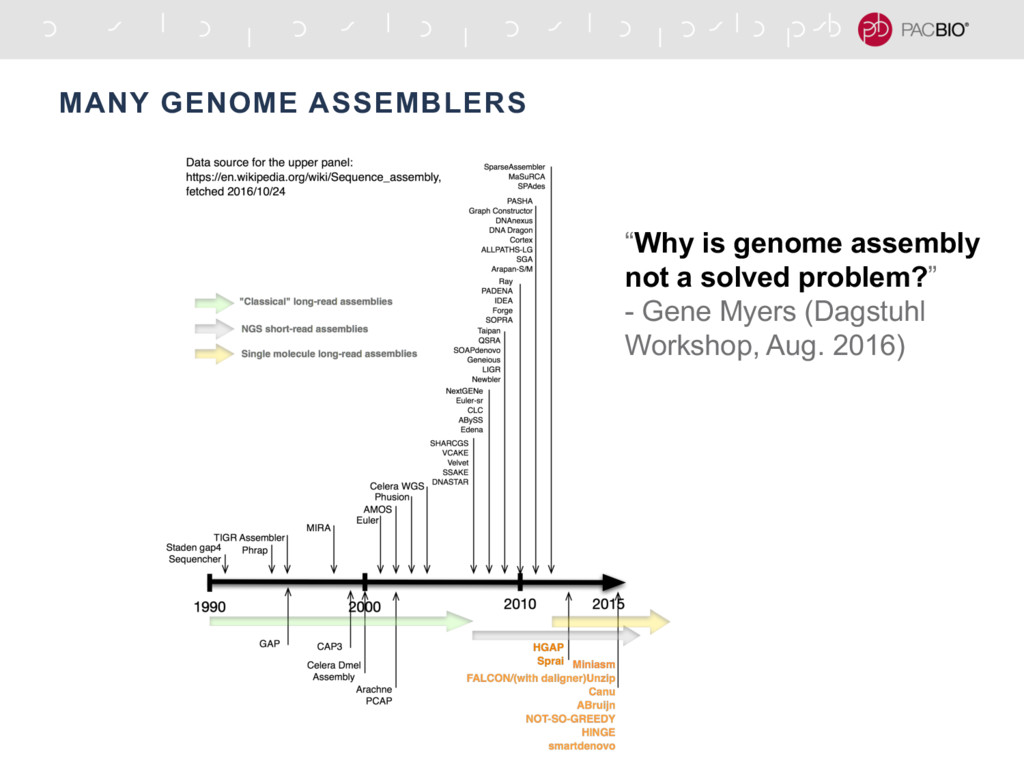 """MANY GENOME ASSEMBLERS """"Why is genome assembly ..."""