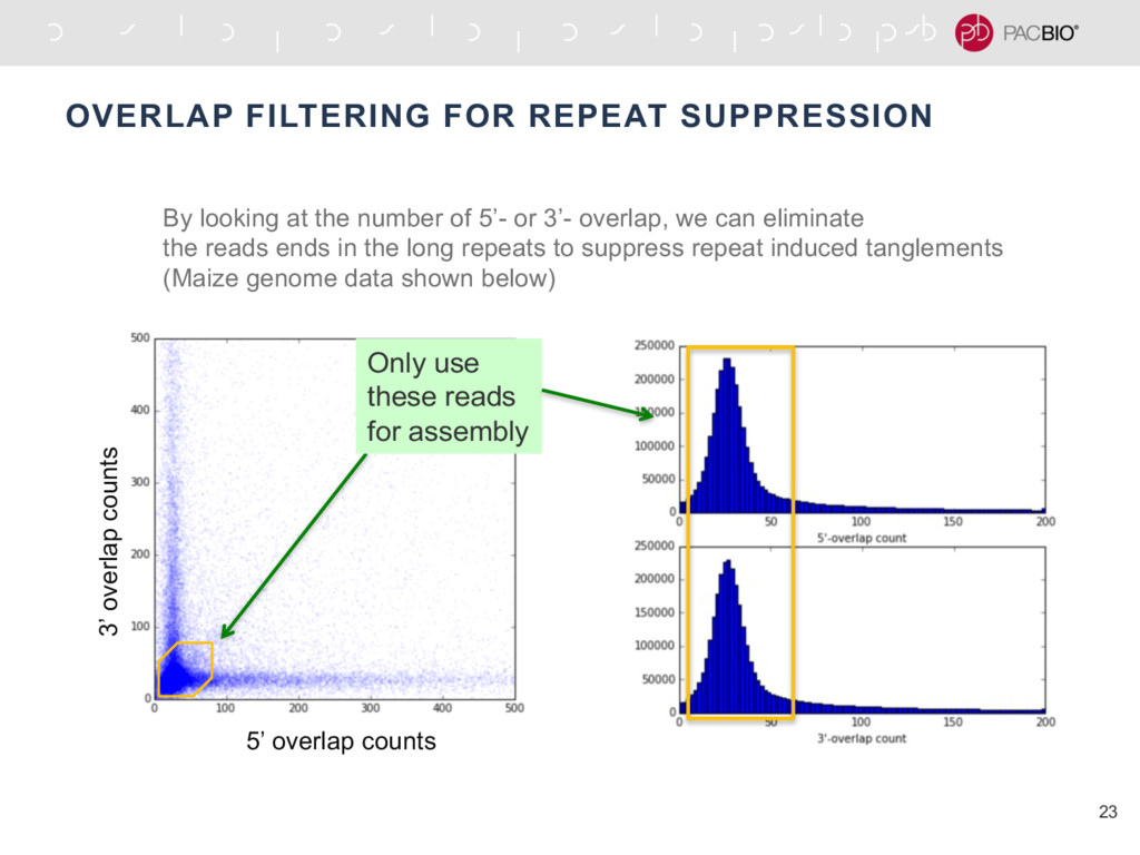 OVERLAP FILTERING FOR REPEAT SUPPRESSION 23 Onl...