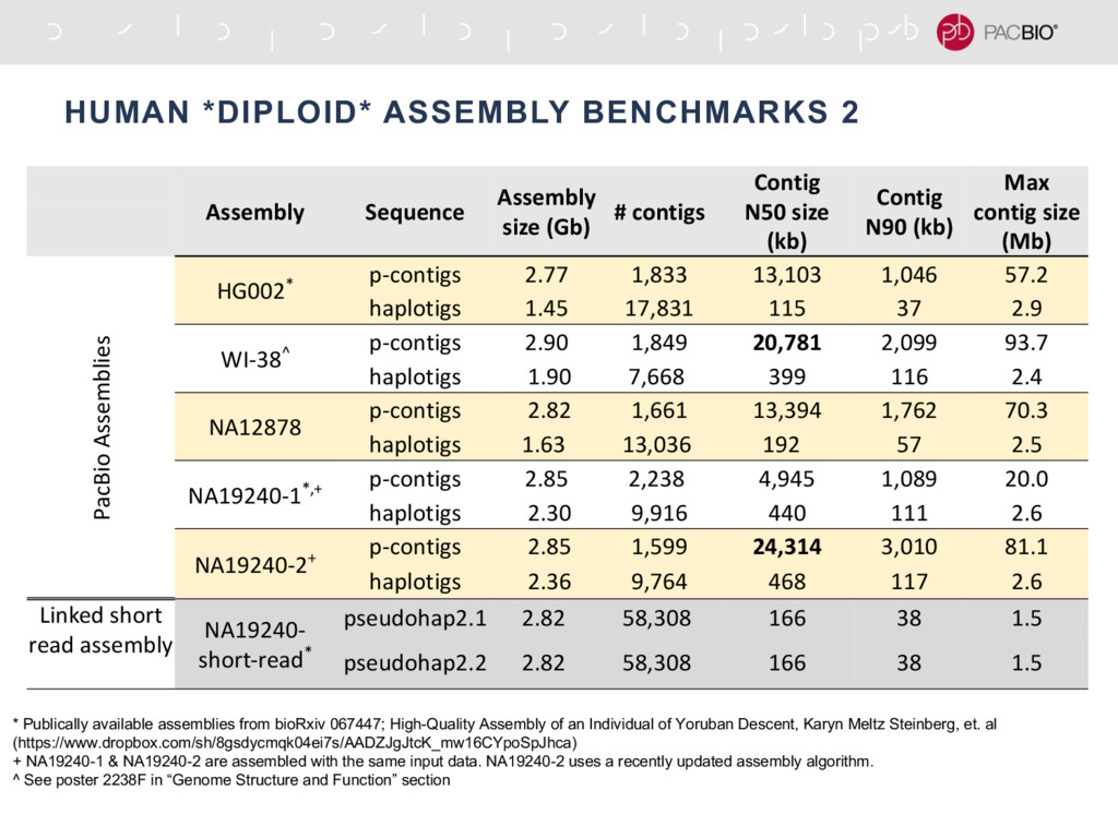 HUMAN *DIPLOID* ASSEMBLY BENCHMARKS 2 Assembly ...