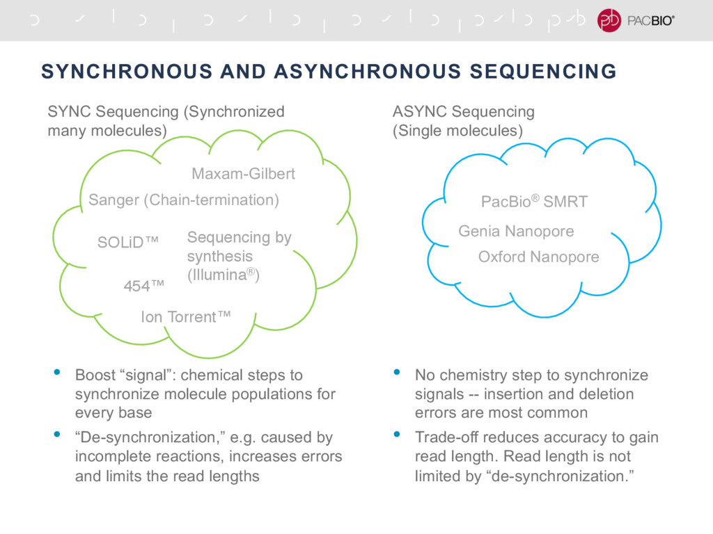 SYNCHRONOUS AND ASYNCHRONOUS SEQUENCING Maxam-G...
