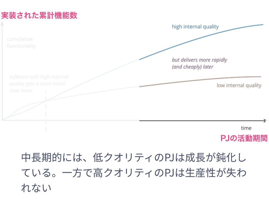 ࣮͞Εͨྦྷܭػ 1+ͷ׆ಈظؒ 中⻑期的には、低クオリティのPJは成⻑が鈍化し ている。...
