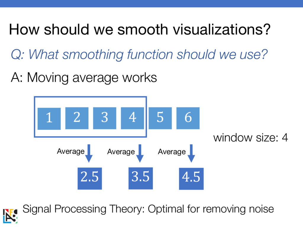 How should we smooth visualizations? Q: What sm...