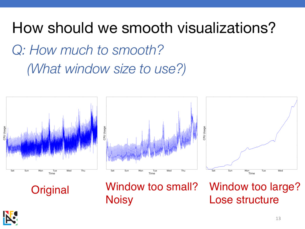 How should we smooth visualizations? Q: How muc...