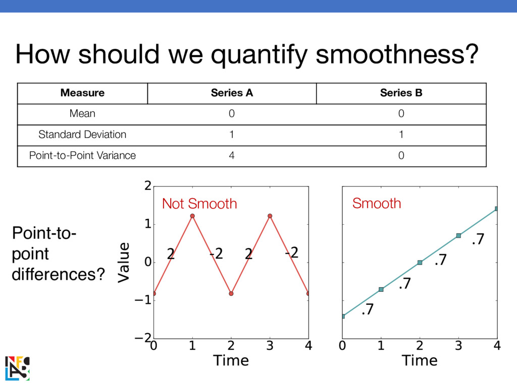 How should we quantify smoothness? Measure Seri...