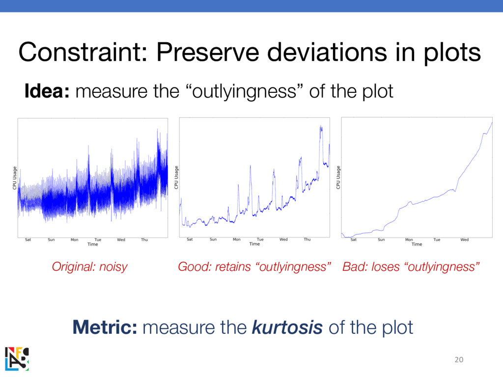 Constraint: Preserve deviations in plots 20 Ide...