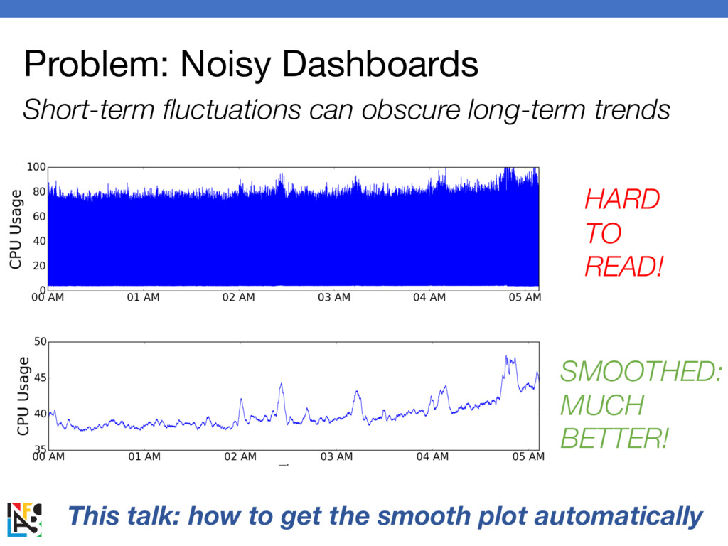 Problem: Noisy Dashboards Short-term fluctuatio...