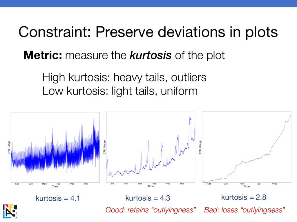 Constraint: Preserve deviations in plots 21 Met...