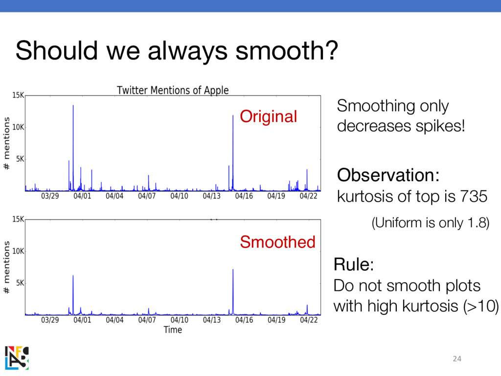 Should we always smooth? 24 Smoothing only decr...
