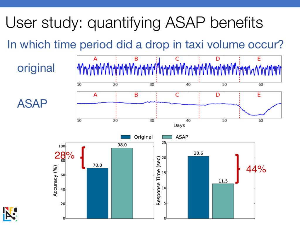 User study: quantifying ASAP benefits In which ...