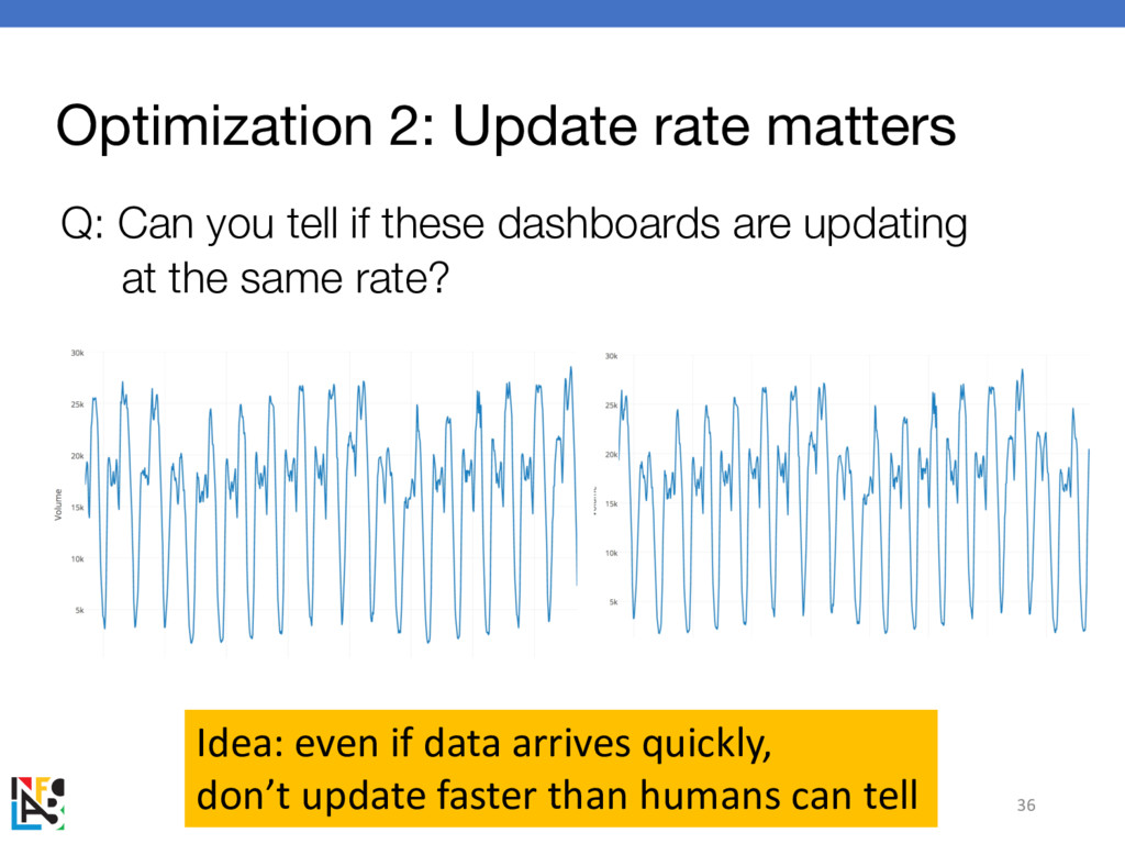 Optimization 2: Update rate matters Q: Can you ...
