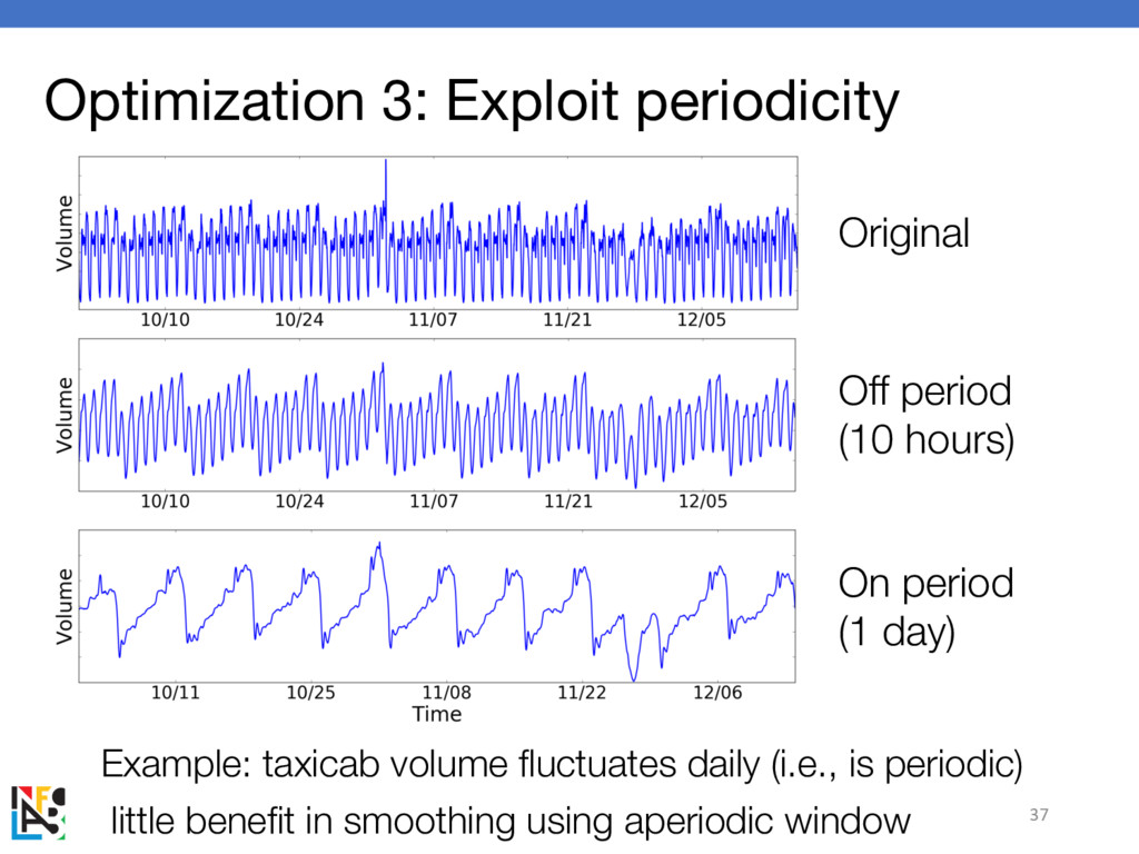 Optimization 3: Exploit periodicity Example: ta...